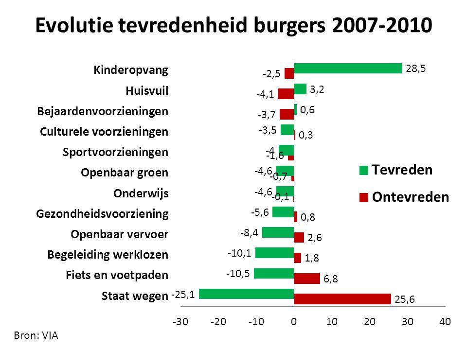 Evolutie tevredenheid burgers 2007-2010 Bron: VIA
