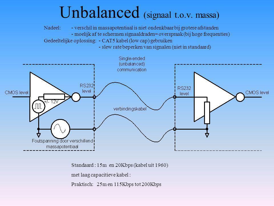 Unbalanced (signaal t.o.v.