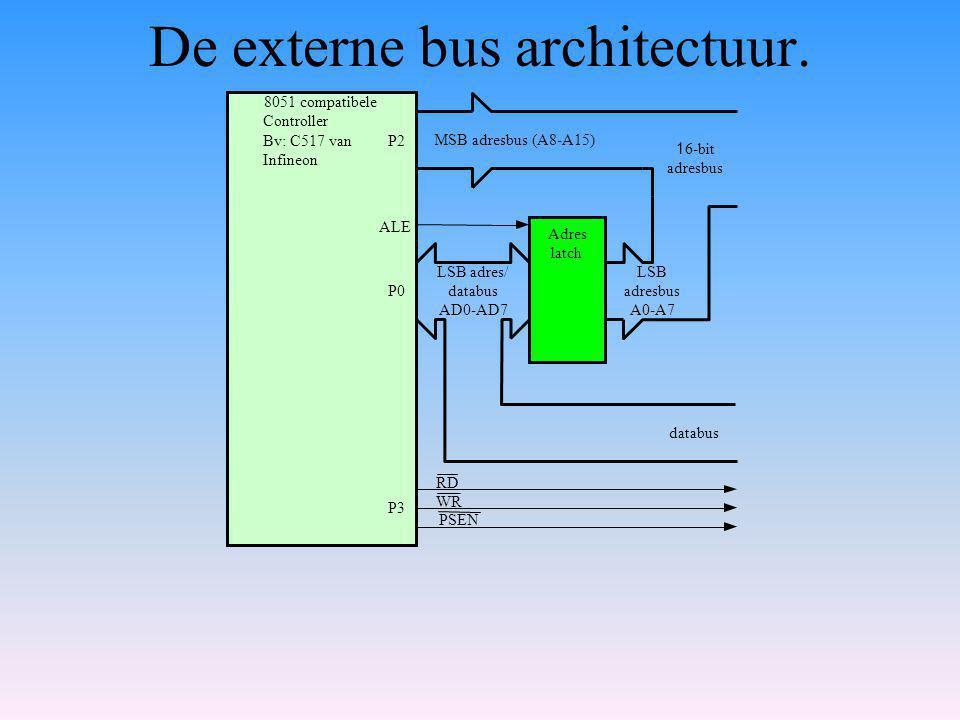 De externe bus architectuur.