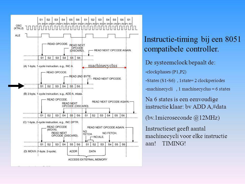 De systeemclock bepaalt de: -clockphases (P1,P2) -States (S1-S6), 1state= 2 clockperiodes -machinecycli, 1 machinecyclus = 6 states Na 6 states is een eenvoudige instructie klaar: bv ADD A,#data (bv.1microseconde @12MHz) Instructieset geeft aantal machinecycli voor elke instructie aan.