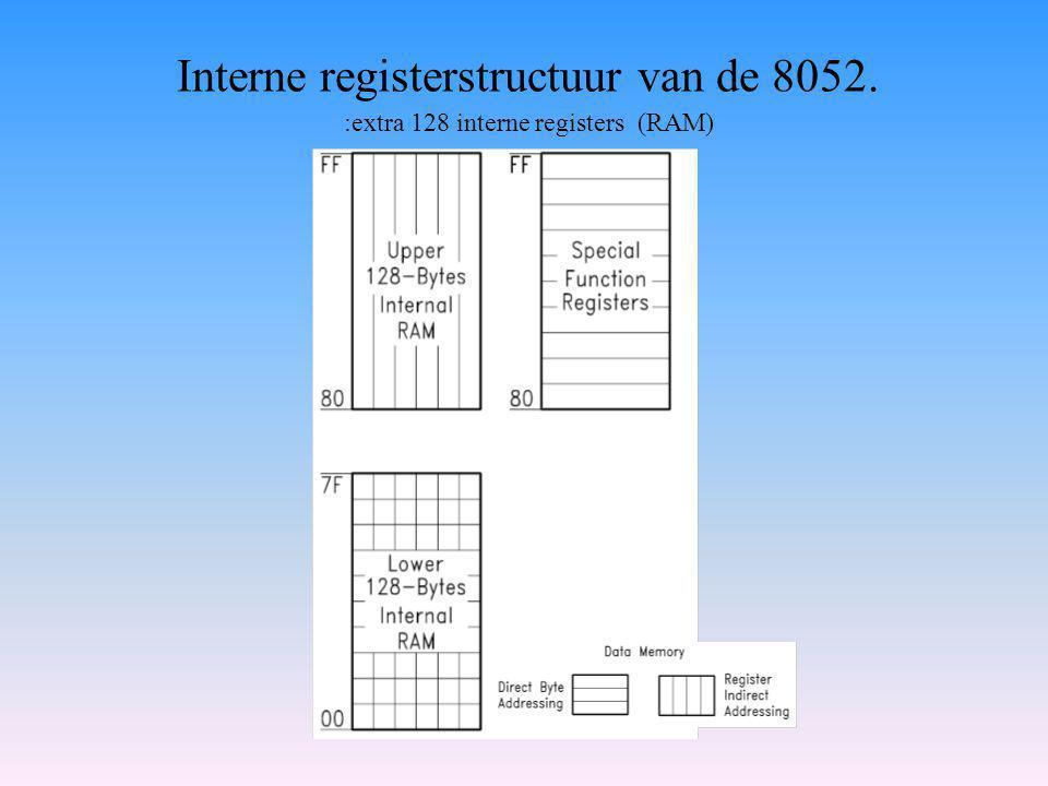 Interne registerstructuur van de 8052. :extra 128 interne registers (RAM)