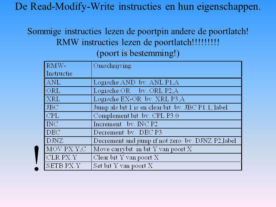 De Read-Modify-Write instructies en hun eigenschappen.