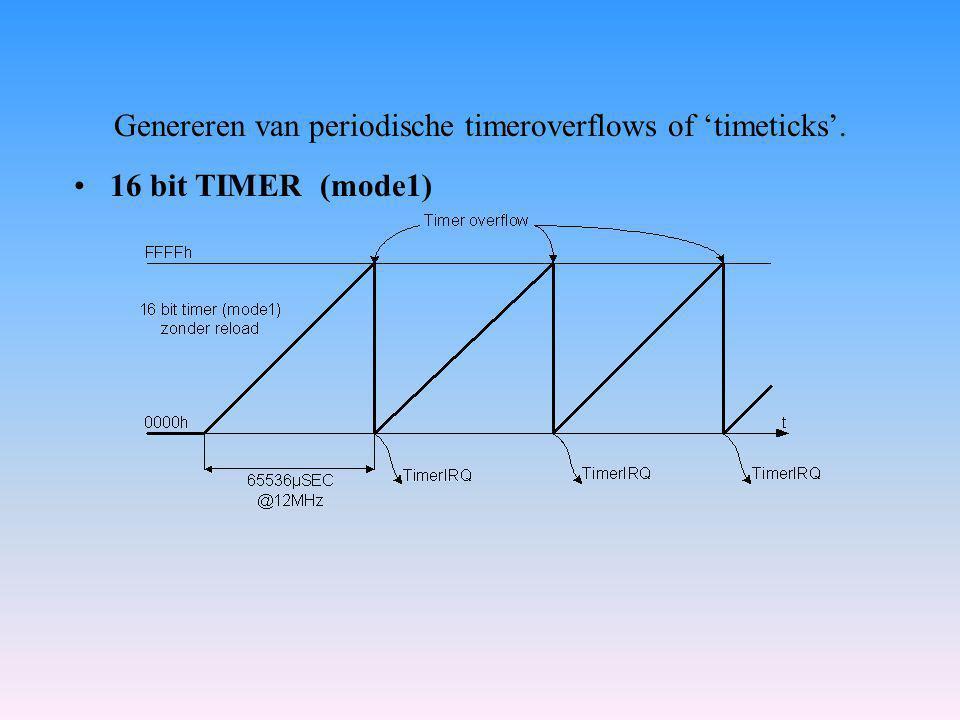 Genereren van periodische timeroverflows of 'timeticks'. 16 bit TIMER (mode1)