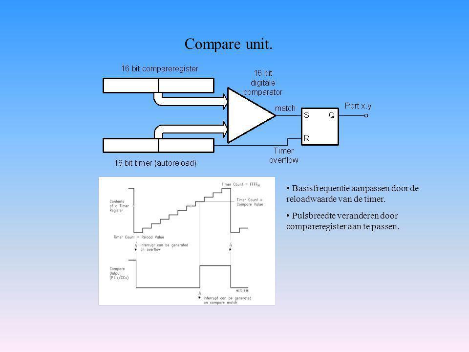 Compare unit.Basisfrequentie aanpassen door de reloadwaarde van de timer.