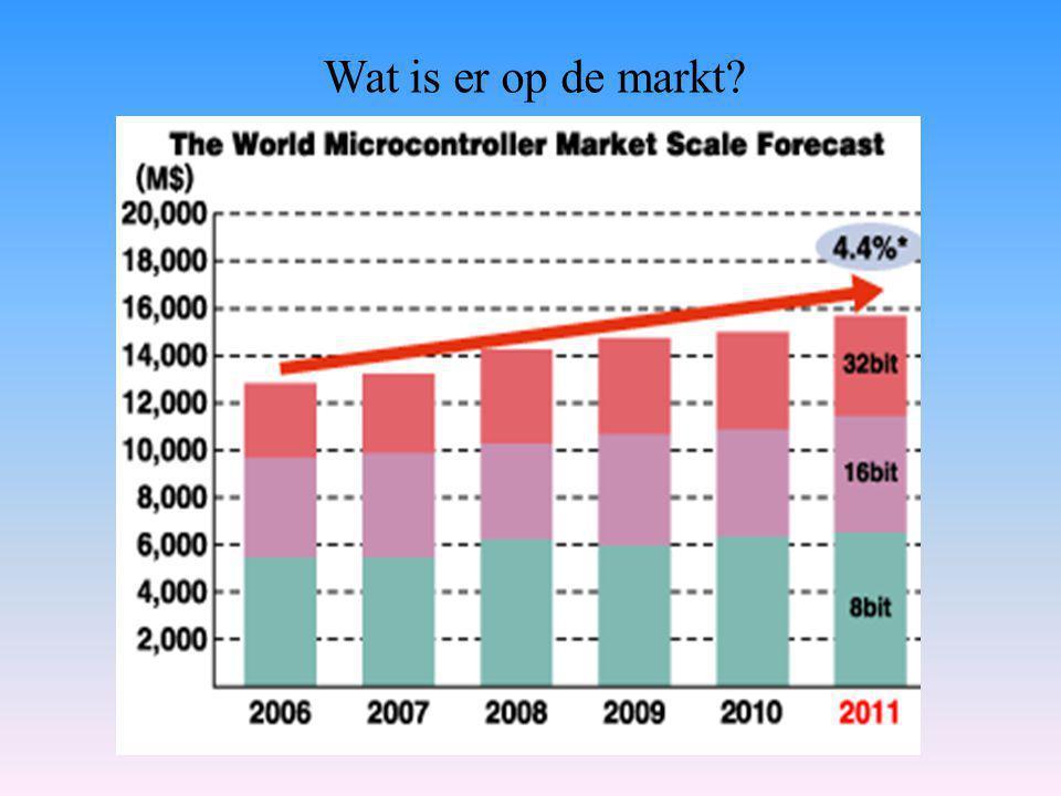 Wat is er op de markt?