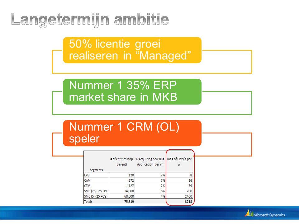 50% licentie groei realiseren in Managed Nummer 1 35% ERP market share in MKB Nummer 1 CRM (OL) speler