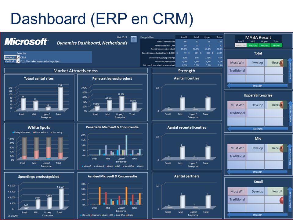 Dashboard (ERP en CRM)