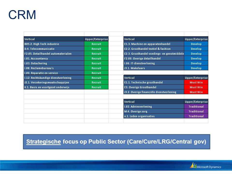 CRM Strategische focus op Public Sector (Care/Cure/LRG/Central gov)