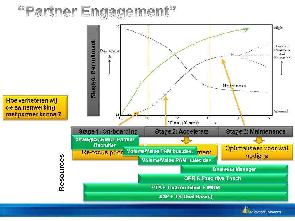 Stage 1: On-boarding Stage 3: Maintenance Stage 2: Accelerate V Hoe verbeteren wij de samenwerking met partner kanaal? Optimaliseer voor wat nodig is