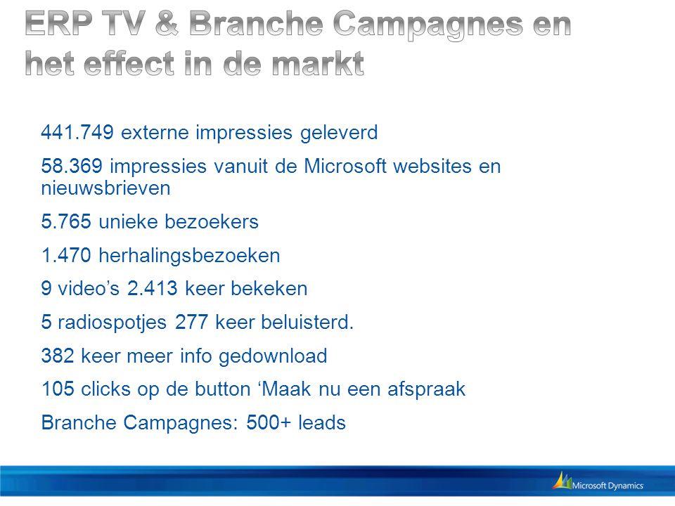 441.749 externe impressies geleverd 58.369 impressies vanuit de Microsoft websites en nieuwsbrieven 5.765 unieke bezoekers 1.470 herhalingsbezoeken 9 video's 2.413 keer bekeken 5 radiospotjes 277 keer beluisterd.