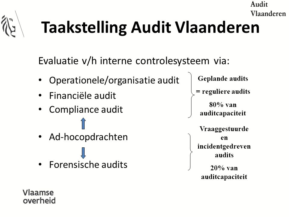 Taakstelling Audit Vlaanderen Evaluatie v/h interne controlesysteem via: Operationele/organisatie audit Financiële audit Compliance audit Ad-hocopdrac