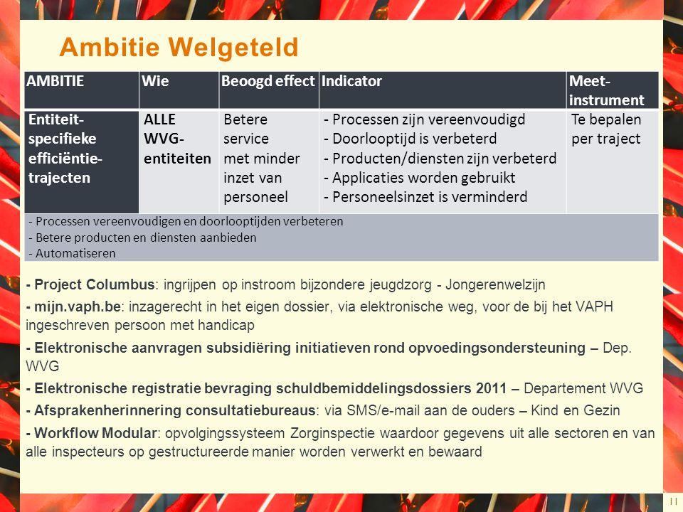 11 Ambitie Welgeteld - Project Columbus: ingrijpen op instroom bijzondere jeugdzorg - Jongerenwelzijn - mijn.vaph.be: inzagerecht in het eigen dossier, via elektronische weg, voor de bij het VAPH ingeschreven persoon met handicap - Elektronische aanvragen subsidiëring initiatieven rond opvoedingsondersteuning – Dep.