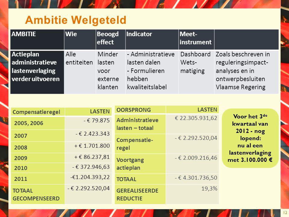 12 Ambitie Welgeteld AMBITIEWieBeoogd effect IndicatorMeet- instrument Actieplan administratieve lastenverlaging verder uitvoeren Alle entiteiten Mind