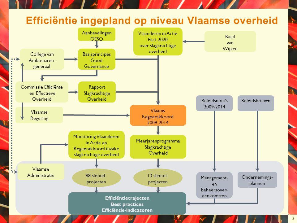 3 Efficiëntie ingepland op niveau Vlaamse overheid College van Ambtenaren- generaal Commissie Efficiënte en Effectieve Overheid Vlaamse Regering Vlaam