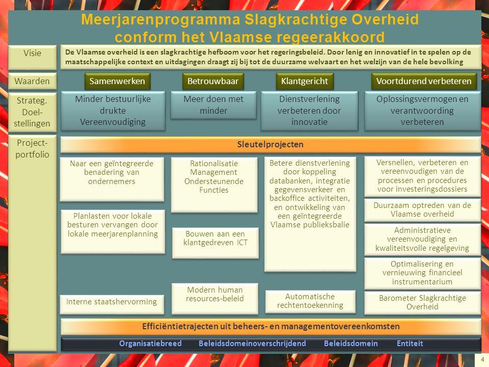 4 Meerjarenprogramma Slagkrachtige Overheid conform het Vlaamse regeerakkoord De Vlaamse overheid is een slagkrachtige hefboom voor het regeringsbelei