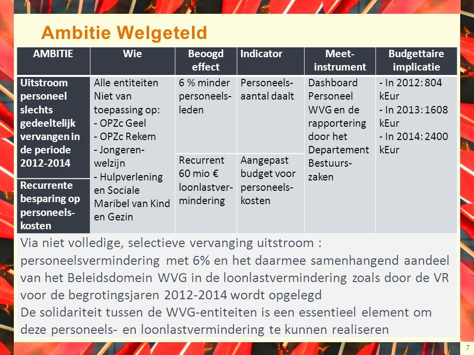 7 Ambitie Welgeteld AMBITIEWieBeoogd effect IndicatorMeet- instrument Budgettaire implicatie Uitstroom personeel slechts gedeeltelijk vervangen in de