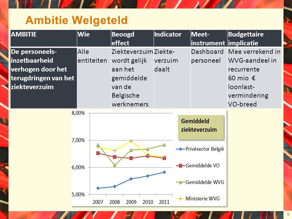8 Ambitie Welgeteld AMBITIEWieBeoogd effect IndicatorMeet- instrument Budgettaire implicatie De personeels- inzetbaarheid verhogen door het terugdringen van het ziekteverzuim Alle entiteiten Ziekteverzuim wordt gelijk aan het gemiddelde van de Belgische werknemers Ziekte- verzuim daalt Dashboard personeel Mee verrekend in WVG-aandeel in recurrente 60 mio € loonlast- vermindering VO-breed