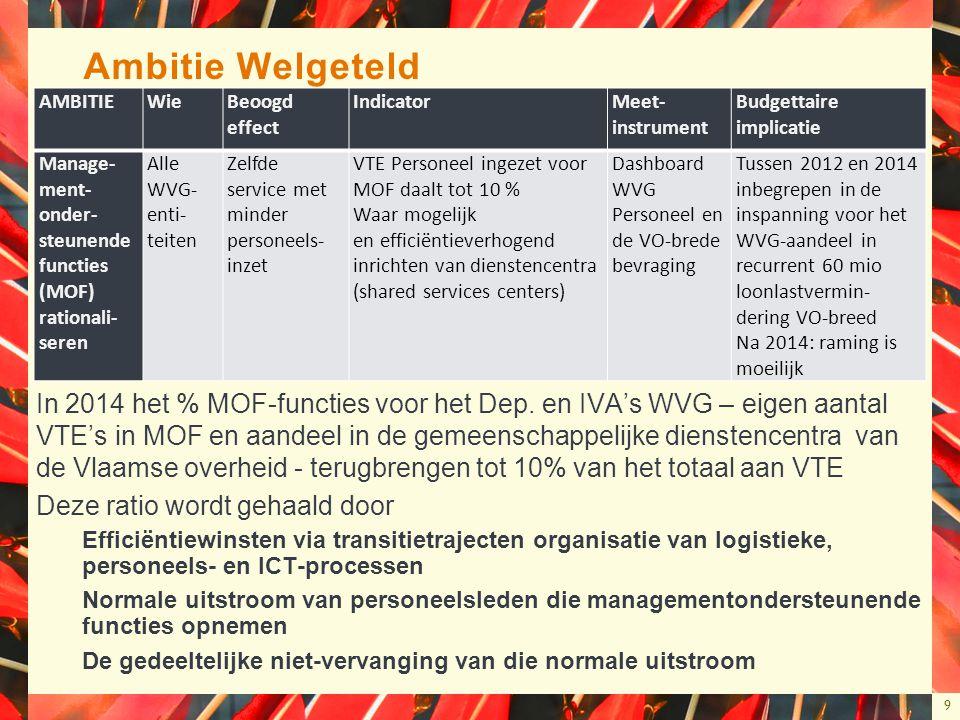 9 Ambitie Welgeteld In 2014 het % MOF-functies voor het Dep. en IVA's WVG – eigen aantal VTE's in MOF en aandeel in de gemeenschappelijke dienstencent