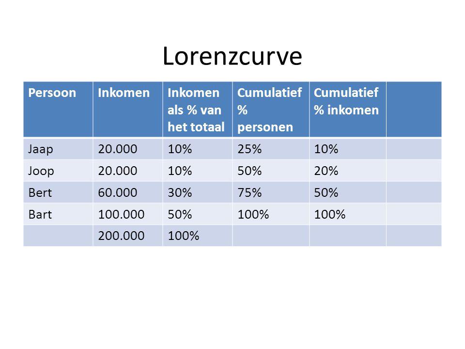 Lorenzcurve PersoonInkomenInkomen als % van het totaal Cumulatief % personen Cumulatief % inkomen Jaap20.00010%25%10% Joop20.00010%50%20% Bert60.00030