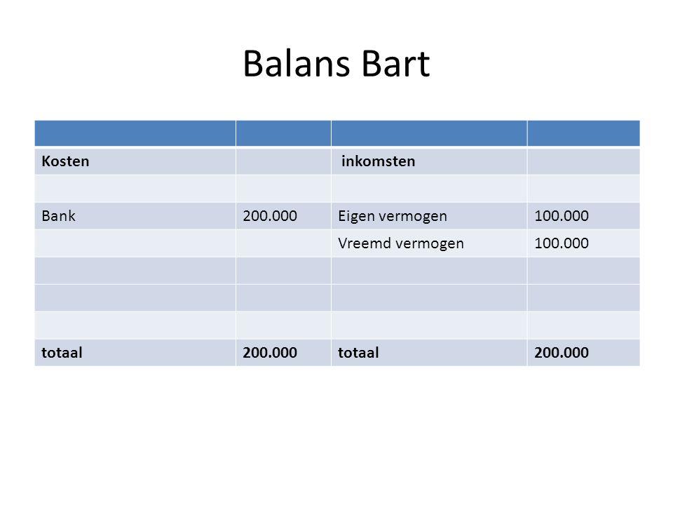 Balans Bart Kosten inkomsten Bank200.000Eigen vermogen100.000 Vreemd vermogen100.000 totaal200.000totaal200.000