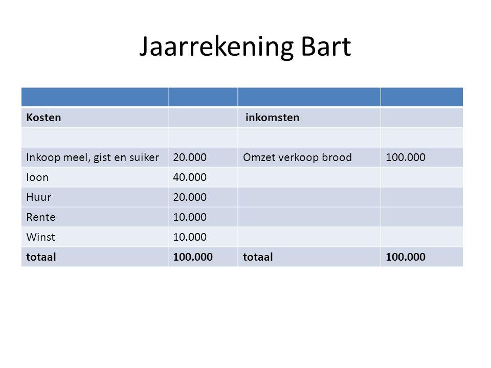 Jaarrekening Bart Kosten inkomsten Inkoop meel, gist en suiker20.000Omzet verkoop brood100.000 loon40.000 Huur20.000 Rente10.000 Winst10.000 totaal100