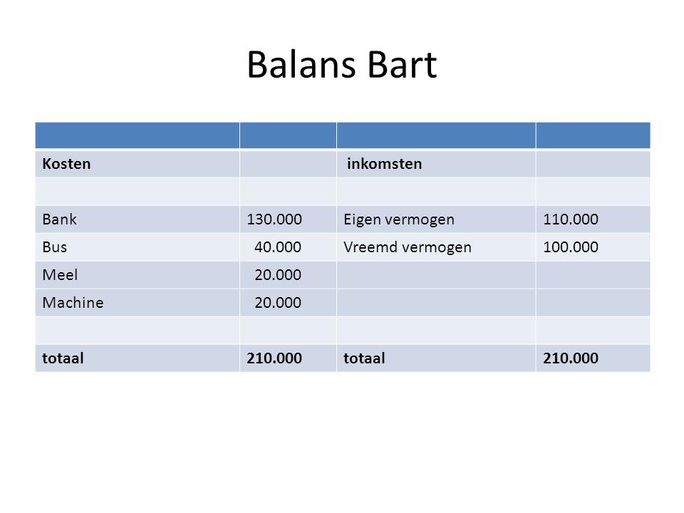 Balans Bart Kosten inkomsten Bank130.000Eigen vermogen110.000 Bus 40.000Vreemd vermogen100.000 Meel 20.000 Machine 20.000 totaal210.000totaal210.000