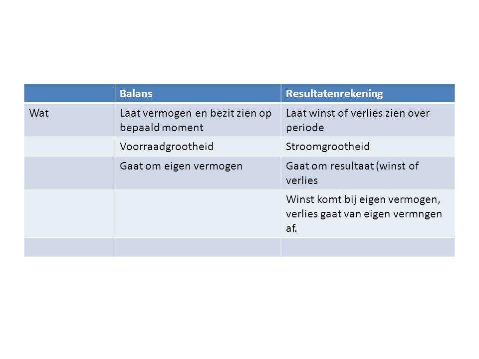 BalansResultatenrekening WatLaat vermogen en bezit zien op bepaald moment Laat winst of verlies zien over periode VoorraadgrootheidStroomgrootheid Gaa