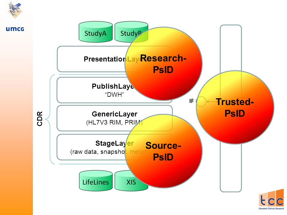 PublishLayer DWH GenericLayer (HL7V3 RIM, PRIM) StageLayer (raw data, snapshot, metadata) PresentationLayer CDR TTP Research- PsID Source- PsID Trusted- PsID