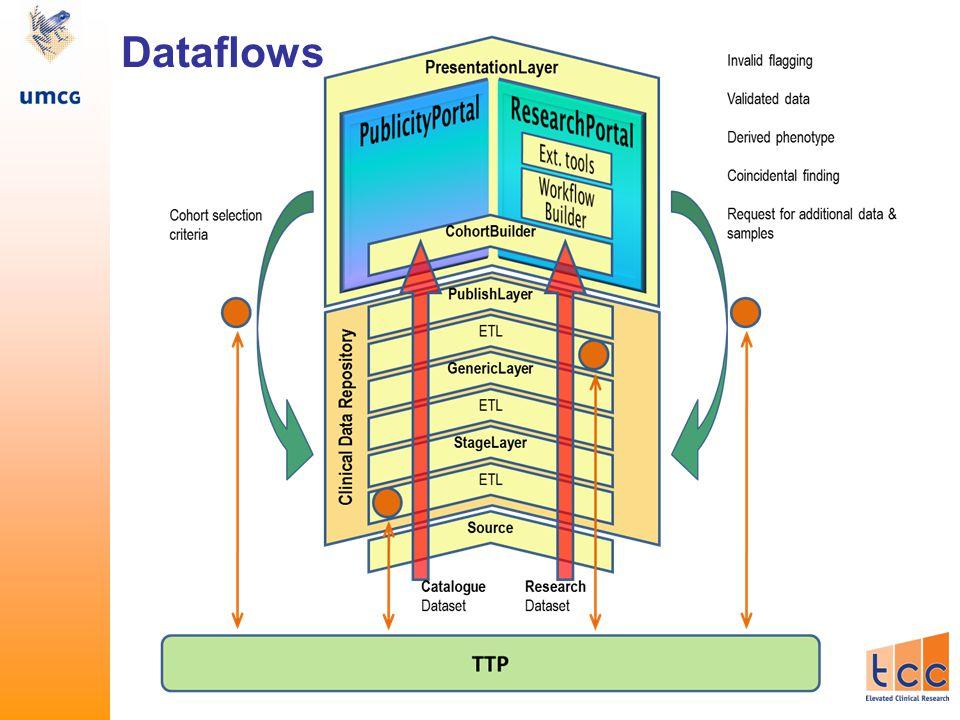 Dataflows