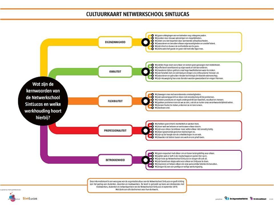 Dia 27  Kennismakingsprojecten:  Één op het gebied van ondernemen  Één kennismaking met het HBO-onderwijs Nadere uitwerkingen curriculum Mediavormgeving