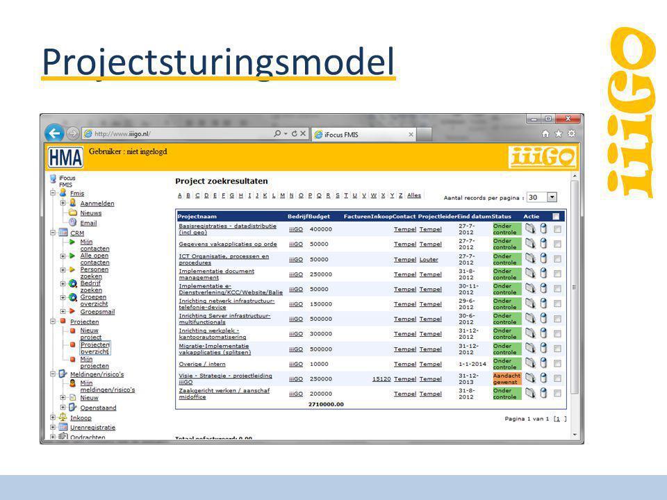 iiiGO Projectsturingsmodel