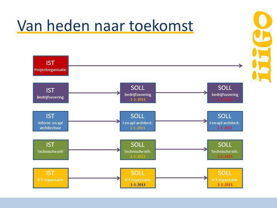 iiiGO Van heden naar toekomst IST Bedrijfsvoering SOLL bedrijfsvoering 1-1-2013 SOLL bedrijfsvoering 1-1-2015 IST Inform- en apl architectuur SOLL I e