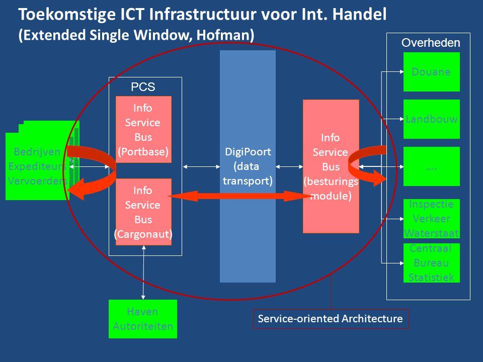 Toekomstige ICT Infrastructuur voor Int. Handel (Extended Single Window, Hofman) Traders, forwarders, carriers Traders, forwarders, carriers Traders,