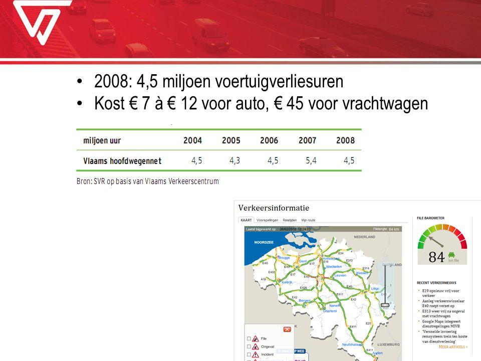 2008: 4,5 miljoen voertuigverliesuren Kost € 7 à € 12 voor auto, € 45 voor vrachtwagen