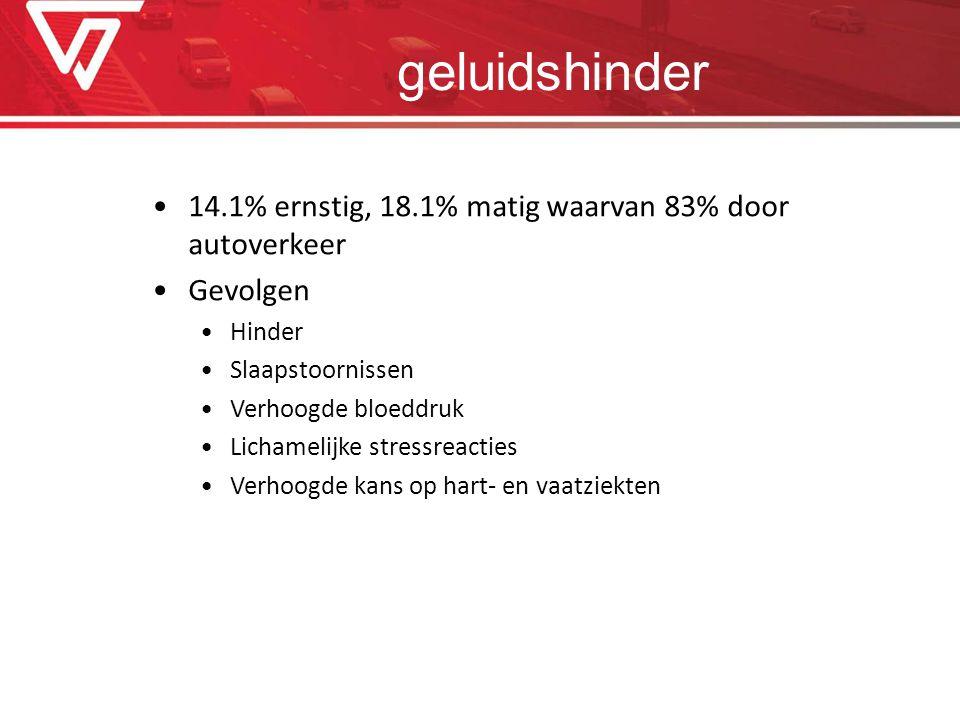 geluidshinder 14.1% ernstig, 18.1% matig waarvan 83% door autoverkeer Gevolgen Hinder Slaapstoornissen Verhoogde bloeddruk Lichamelijke stressreacties