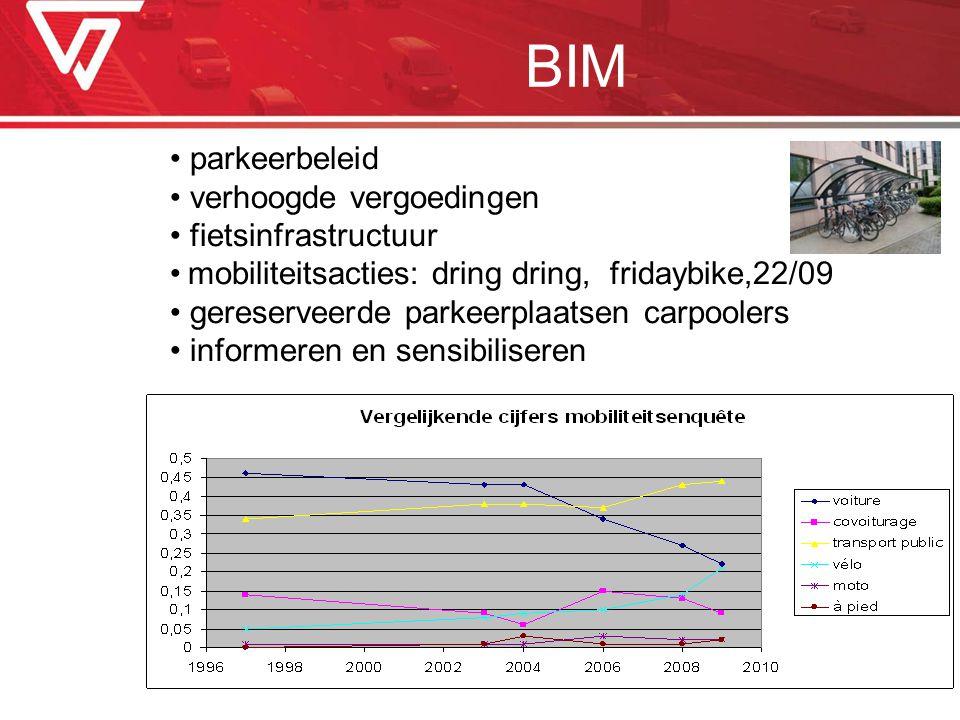BIM parkeerbeleid verhoogde vergoedingen fietsinfrastructuur mobiliteitsacties: dring dring, fridaybike,22/09 gereserveerde parkeerplaatsen carpoolers
