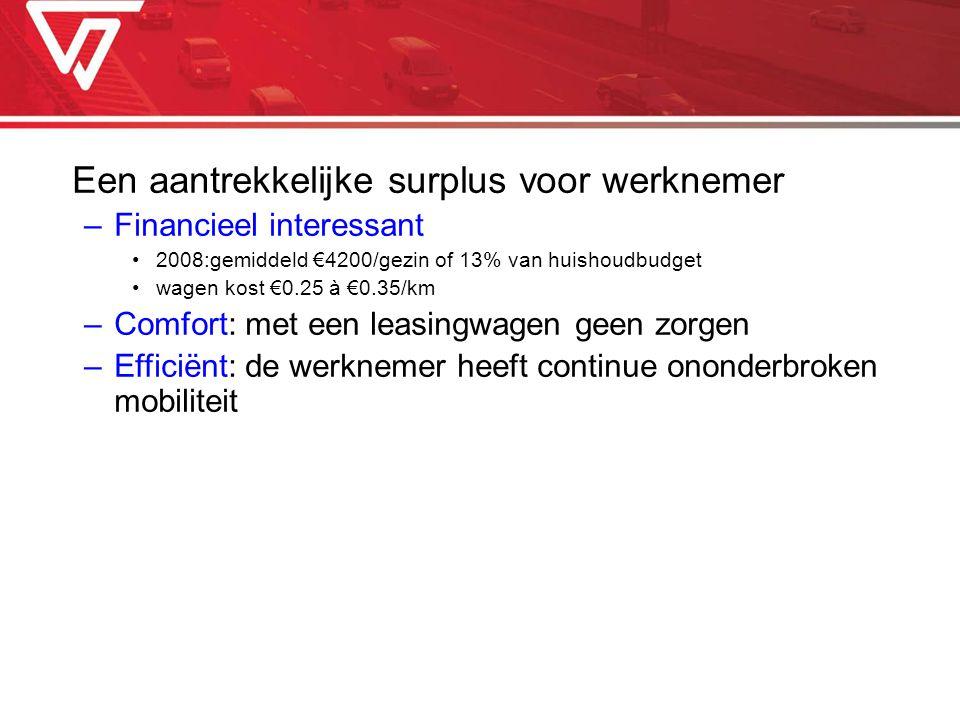 Een aantrekkelijke surplus voor werknemer –Financieel interessant 2008:gemiddeld €4200/gezin of 13% van huishoudbudget wagen kost €0.25 à €0.35/km –Co