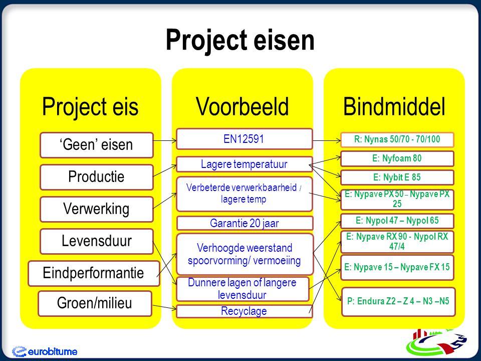 Project eisen Project eis 'Geen' eisen Productie Verwerking Levensduur Eindperformantie Groen/milieu Voorbeeld EN12591 Lagere temperatuur Verbeterde v