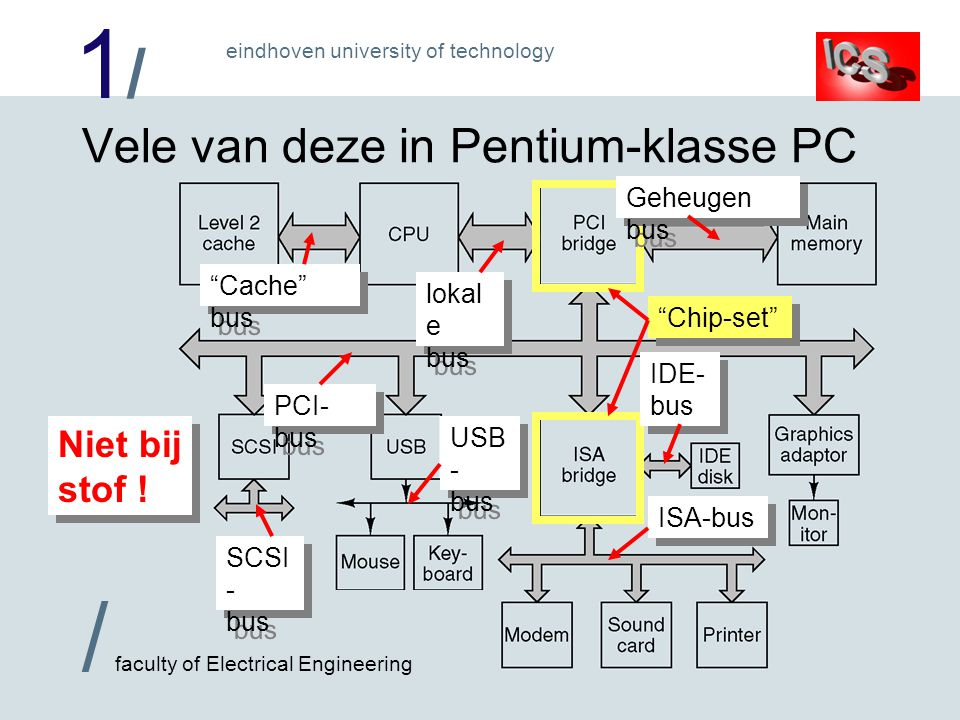 1/1/ / faculty of Electrical Engineering eindhoven university of technology Chip-set Vele van deze in Pentium-klasse PC ISA-bus IDE- bus USB - bus SCSI - bus Cache bus lokal e bus Geheugen bus PCI- bus Niet bij stof !