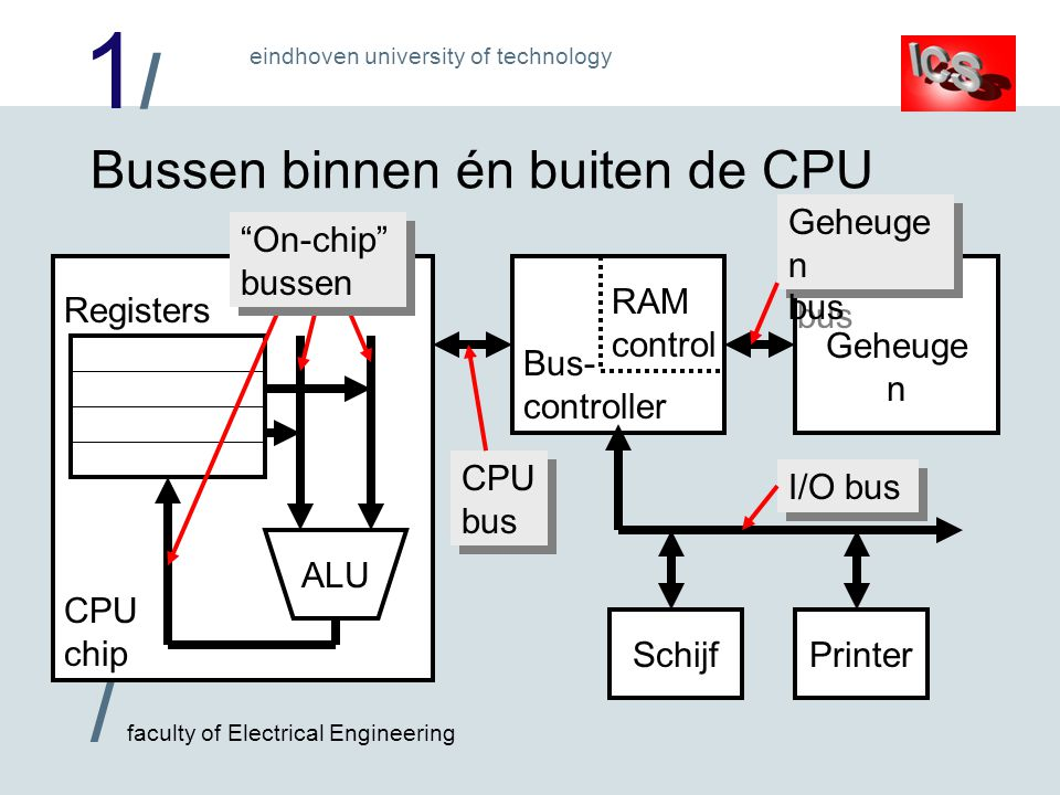 1/1/ / faculty of Electrical Engineering eindhoven university of technology CPU chip Bussen binnen én buiten de CPU Registers ALU Bus- controller Geheuge n On-chip bussen CPU bus PrinterSchijf Geheuge n bus I/O bus RAM control