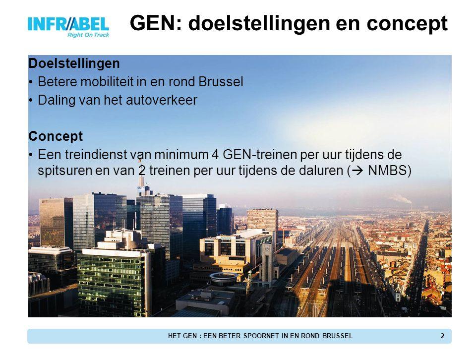 HET GEN : EEN BETER SPOORNET IN EN ROND BRUSSEL2 GEN: doelstellingen en concept Doelstellingen Betere mobiliteit in en rond Brussel Daling van het aut