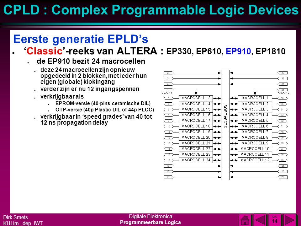 Dirk Smets KHLim - dep. IWT Digitale Elektronica Programmeerbare Logica CPLD : Complex Programmable Logic Devices DIA 13 DIA 13 Eerste generatie EPLD'