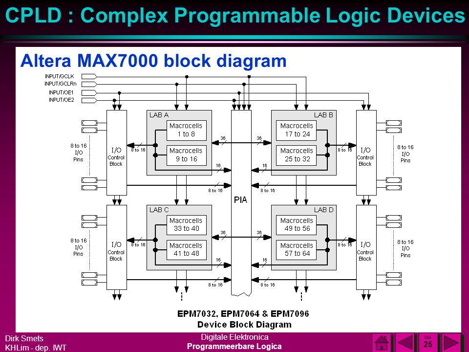 Dirk Smets KHLim - dep. IWT Digitale Elektronica Programmeerbare Logica CPLD : Complex Programmable Logic Devices DIA 24 DIA 24 Altera MAX7000 reeks l