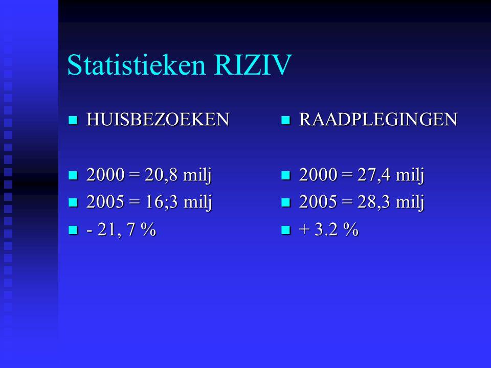 Statistieken RIZIV HUISBEZOEKEN HUISBEZOEKEN 2000 = 20,8 milj 2000 = 20,8 milj 2005 = 16;3 milj 2005 = 16;3 milj - 21, 7 % - 21, 7 % RAADPLEGINGEN 200