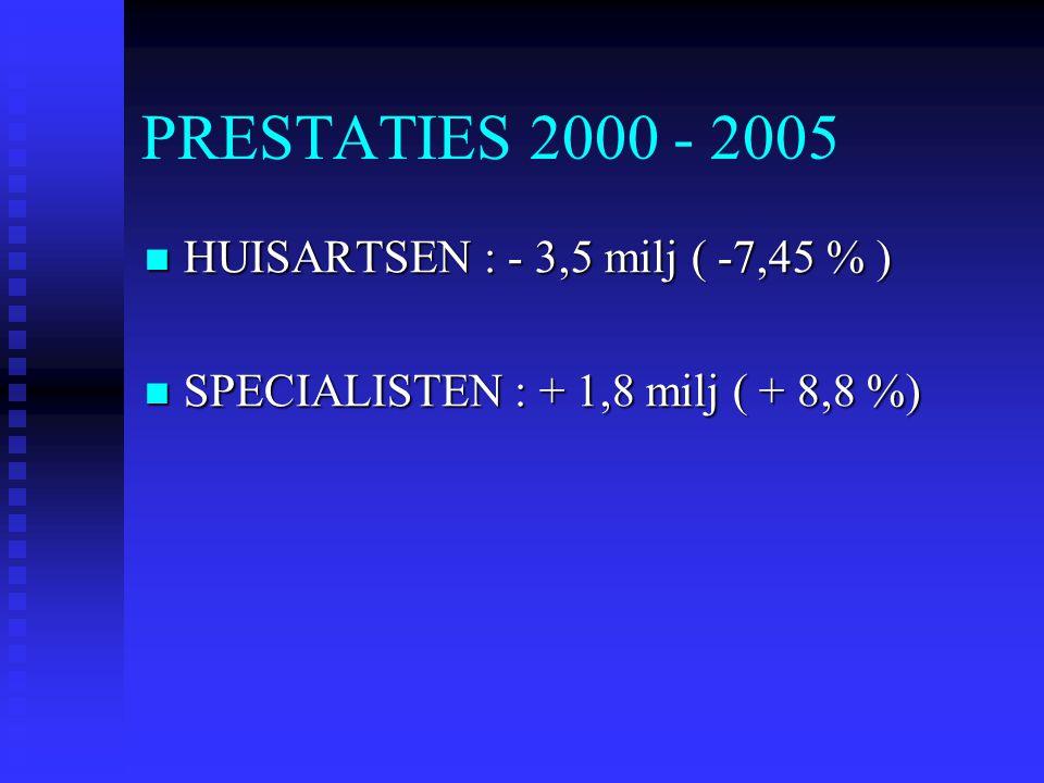 PRESTATIES 2000 - 2005 HUISARTSEN : - 3,5 milj ( -7,45 % ) HUISARTSEN : - 3,5 milj ( -7,45 % ) SPECIALISTEN : + 1,8 milj ( + 8,8 %) SPECIALISTEN : + 1