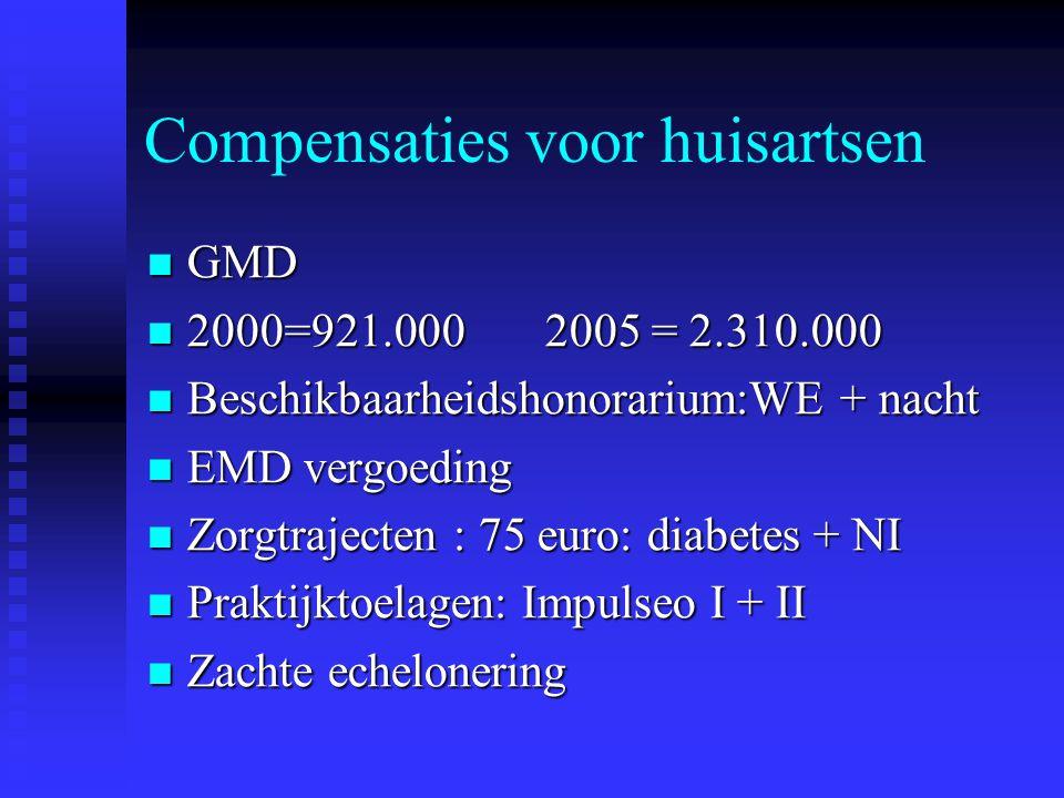 Compensaties voor huisartsen GMD GMD 2000=921.000 2005 = 2.310.000 2000=921.000 2005 = 2.310.000 Beschikbaarheidshonorarium:WE + nacht Beschikbaarheid