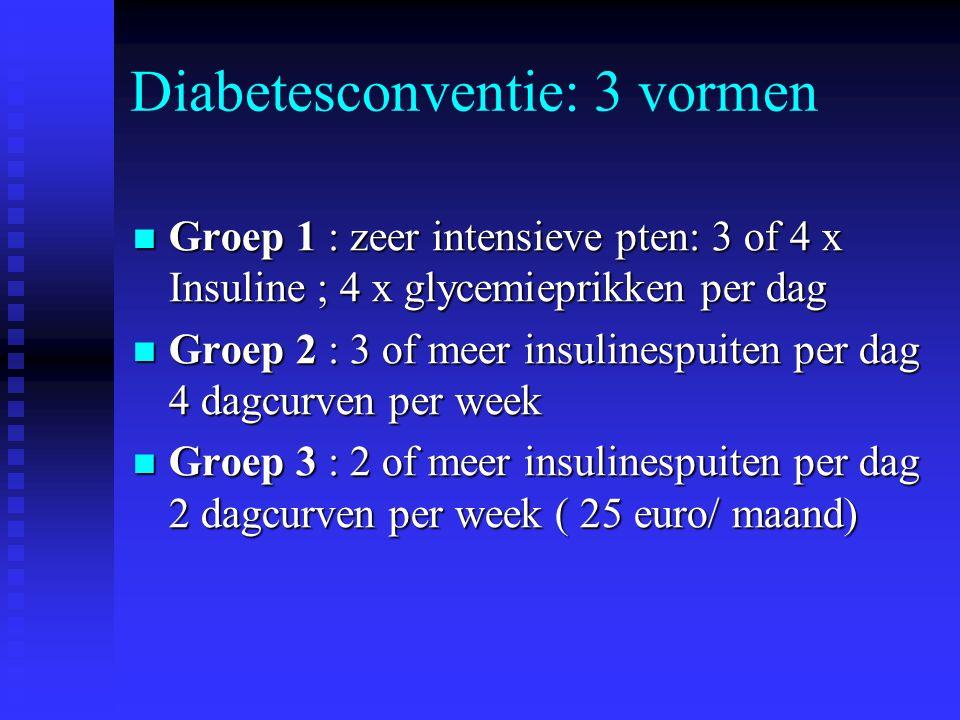 Diabetesconventie: 3 vormen Groep 1 : zeer intensieve pten: 3 of 4 x Insuline ; 4 x glycemieprikken per dag Groep 1 : zeer intensieve pten: 3 of 4 x I