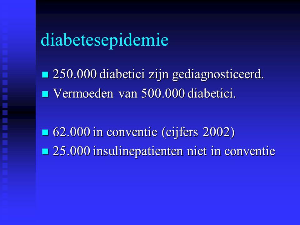 diabetesepidemie 250.000 diabetici zijn gediagnosticeerd. 250.000 diabetici zijn gediagnosticeerd. Vermoeden van 500.000 diabetici. Vermoeden van 500.