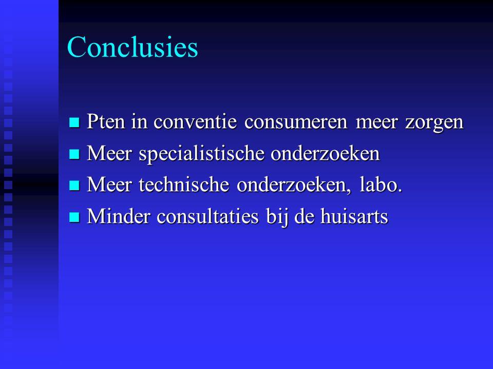 Conclusies Pten in conventie consumeren meer zorgen Pten in conventie consumeren meer zorgen Meer specialistische onderzoeken Meer specialistische ond