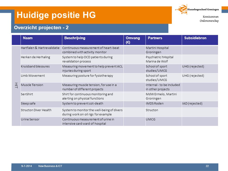 9-7-2014New Business & ICT22 Huidige positie HG NaamBeschrijvingOmvang (€) PartnersSubsidiebron HIT Hartfalen & HartrevalidatieContinuous measurement